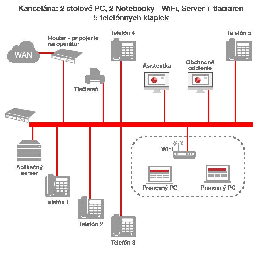 infografika VoIP telefónia